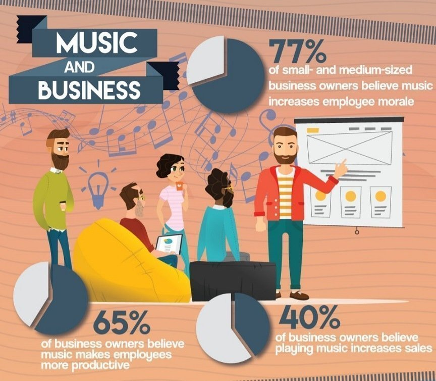 Music and Business Infographic Design